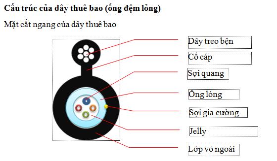 cấu tạo cáp quang 4fo