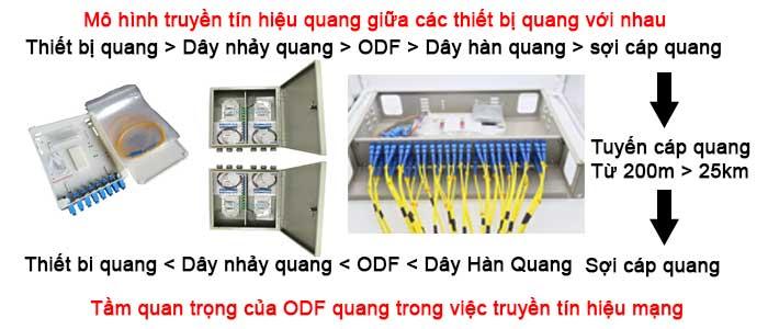 Truyền tải tín hiệu quang qua ODF