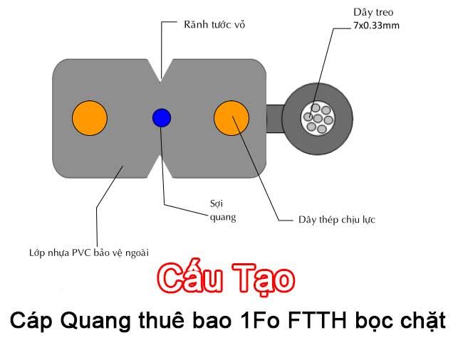 Cau-tao-cap-quang-1fo