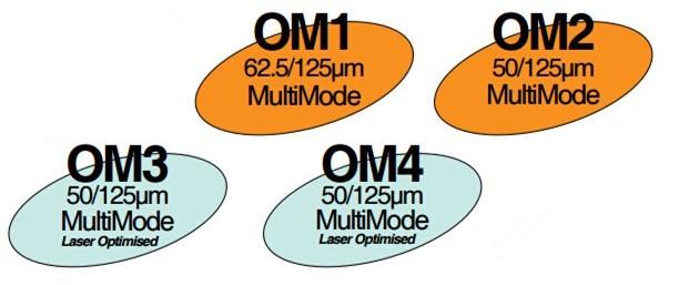 các loại cáp multimode