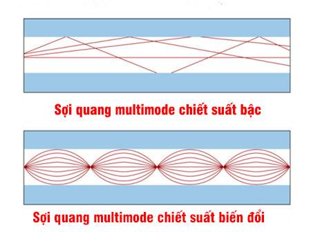 2 loại sợi quang cáp multimode
