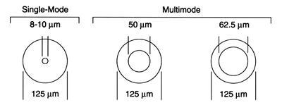 cáp quang single mode và multimode