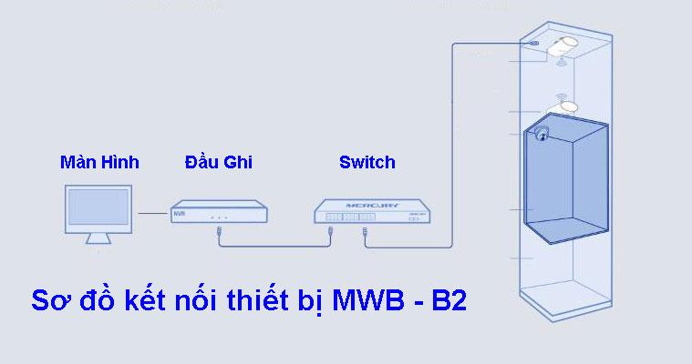 Giải pháp bắn sóng Mercury B2