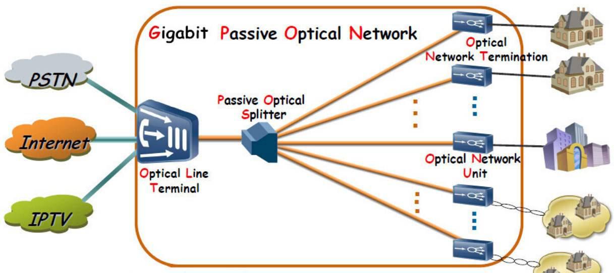 Hệ thống mạng GPON