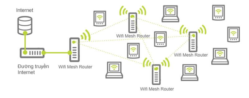 hệ thống mesh wifi